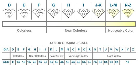 Don T Shop For A Diamond Without Reading About Choosing Diamond Color