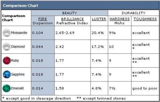 This Chart Compares Different Gemstones in Hardness and Brilliance