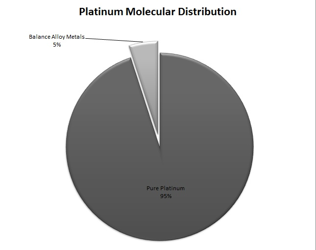 Pie Chart Showing The 95 Amount Of Platinum In Rings