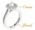 Important Parts of Your Ring