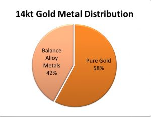 14kt Gold Metal Distribution diagram - calla gold