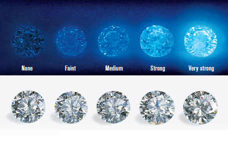 How Diamonds Look When Checked for Florescence. Image from GIA blog post.