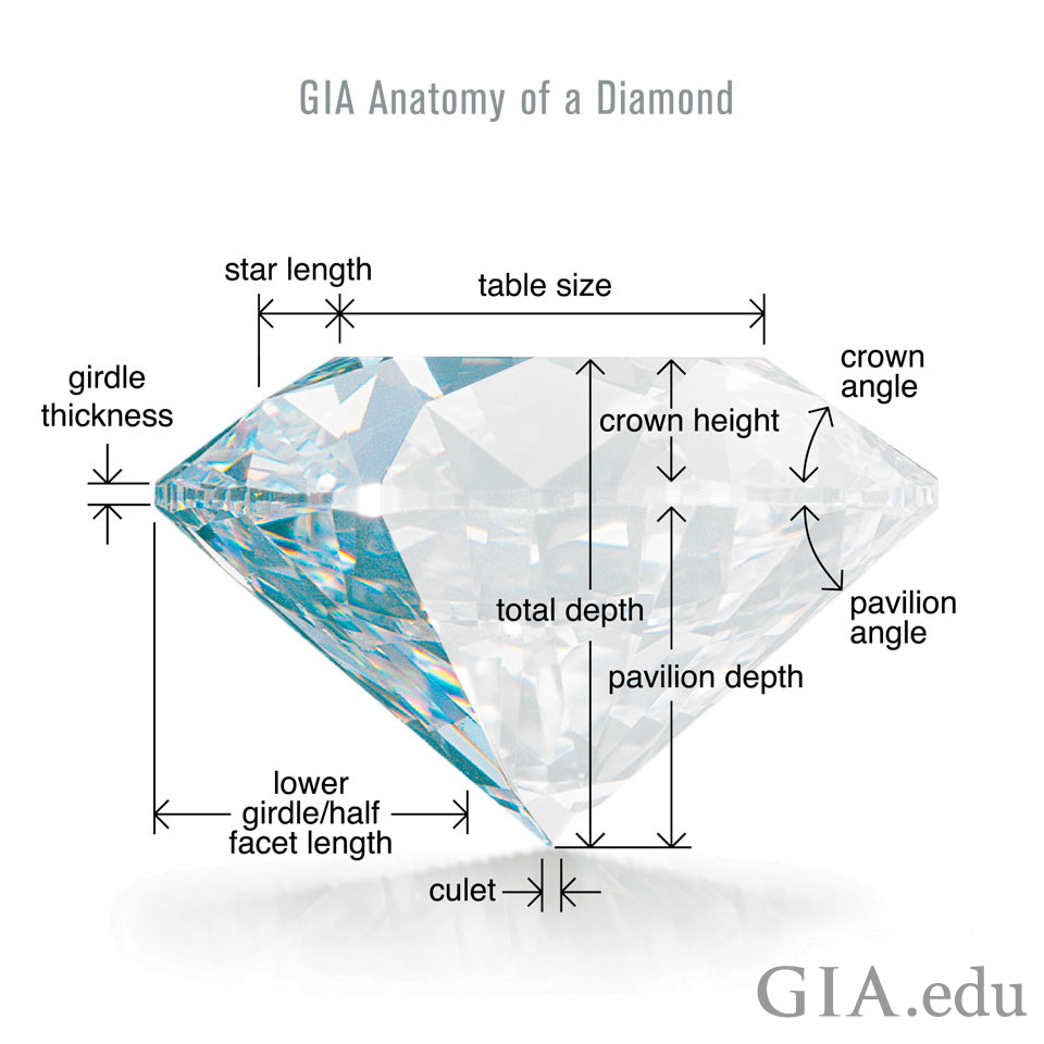 education term diamond does really about the princess what ideal htm diamonds mean round